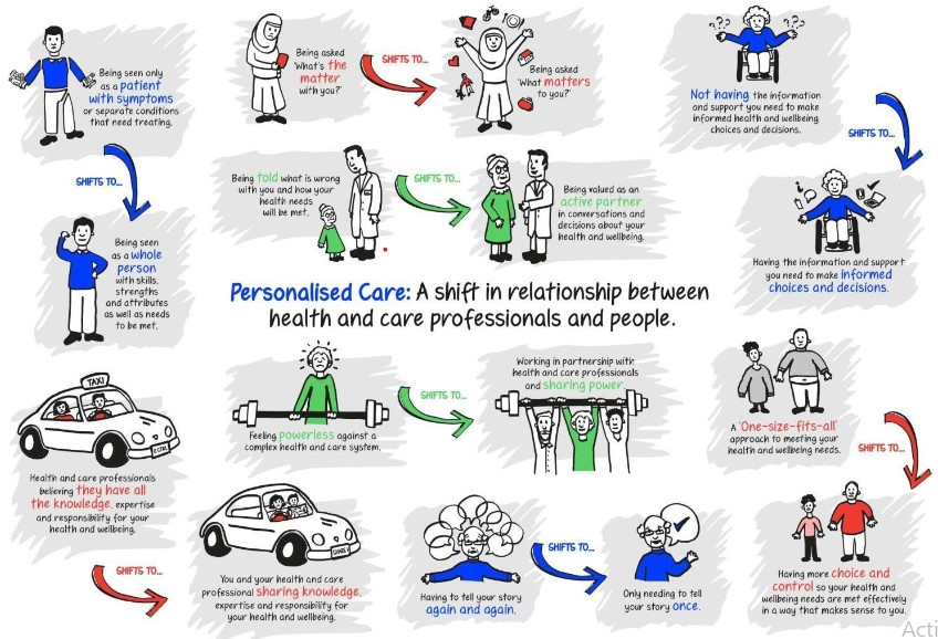 Personalised care left shift infographic.jpg